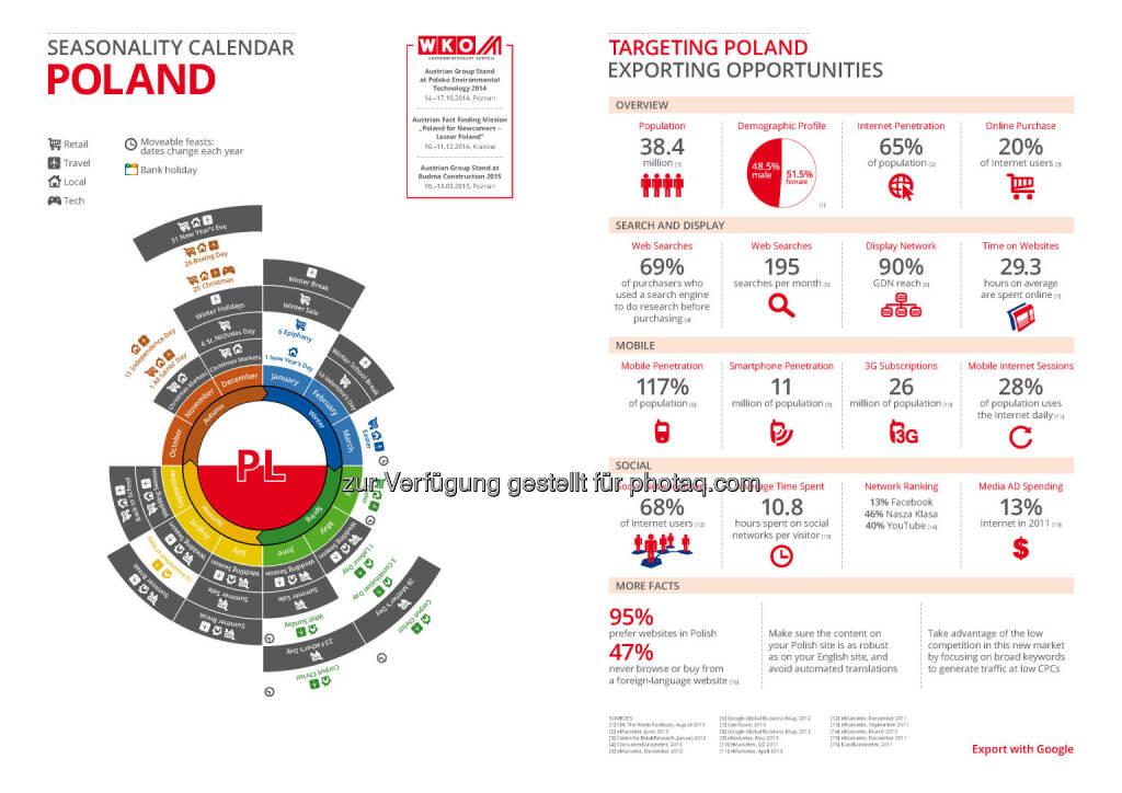 Polen in der Export Business Map  , © WKO Google (16.06.2014)