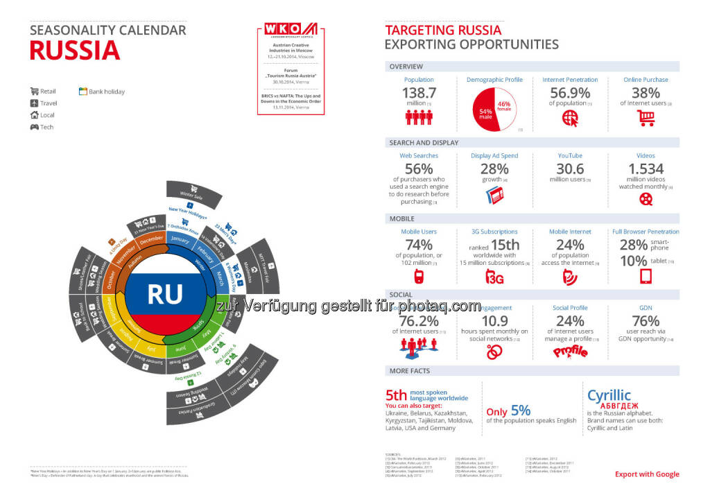 Russland in der Export Business Map  , © WKO Google (16.06.2014)