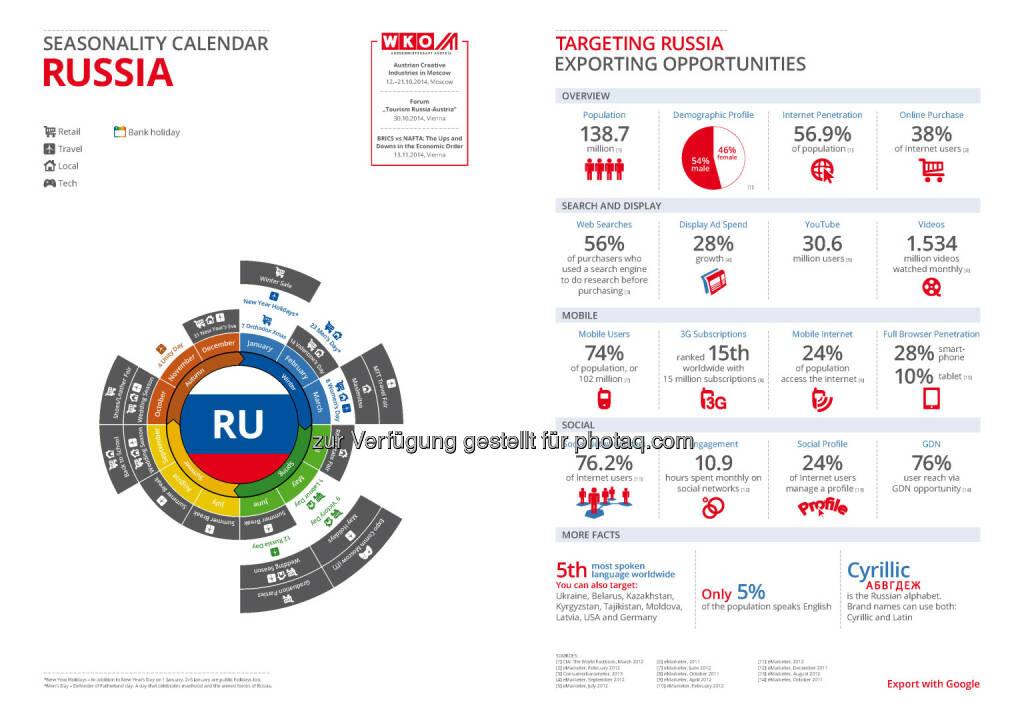 Russland in der Export Business Map  , © WKO Google (16.06.2014)