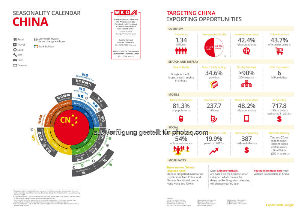 China in der Export Business Map  , © WKO Google (16.06.2014)