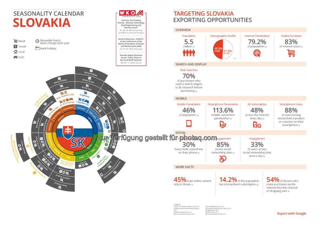 Slowakei in der Export Business Map  , © WKO Google (16.06.2014)