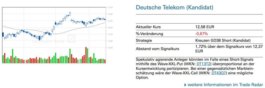 Deutsche Telekom (Kandidat): Spekulativ agierende Anleger könnten im Falle eines Short-Signals mithilfe des Wave-XXL-Put (WKN: DT13T2) überproportional an der Kursentwicklung partizipieren. Bei einer gegensätzlichen Markteinschätzung wäre der Wave-XXL-Call (WKN: DT43Q7) eine mögliche Option., © Quelle: www.trade-radar.de (17.06.2014)