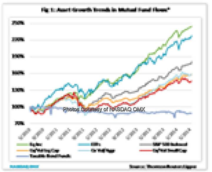 What can mutual fund flow data tell us? http://bit.ly/1sjss0t #MutualFund Fund flows contain useful information that advisers can use to gauge the popularity of different trading strategies and identify changes in market focus. Source: http://facebook.com/NASDAQ