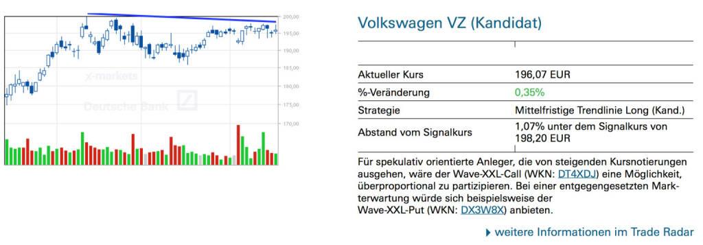 Volkswagen VZ (Kandidat): Für spekulativ orientierte Anleger, die von steigenden Kursnotierungen ausgehen, wäre der Wave-XXL-Call (WKN: DT4XDJ) eine Möglichkeit, überproportional zu partizipieren. Bei einer entgegengesetzten Markterwartung würde sich beispielsweise der Wave-XXL-Put (WKN: DX3W8X) anbieten., © Quelle: www.trade-radar.de (18.06.2014)