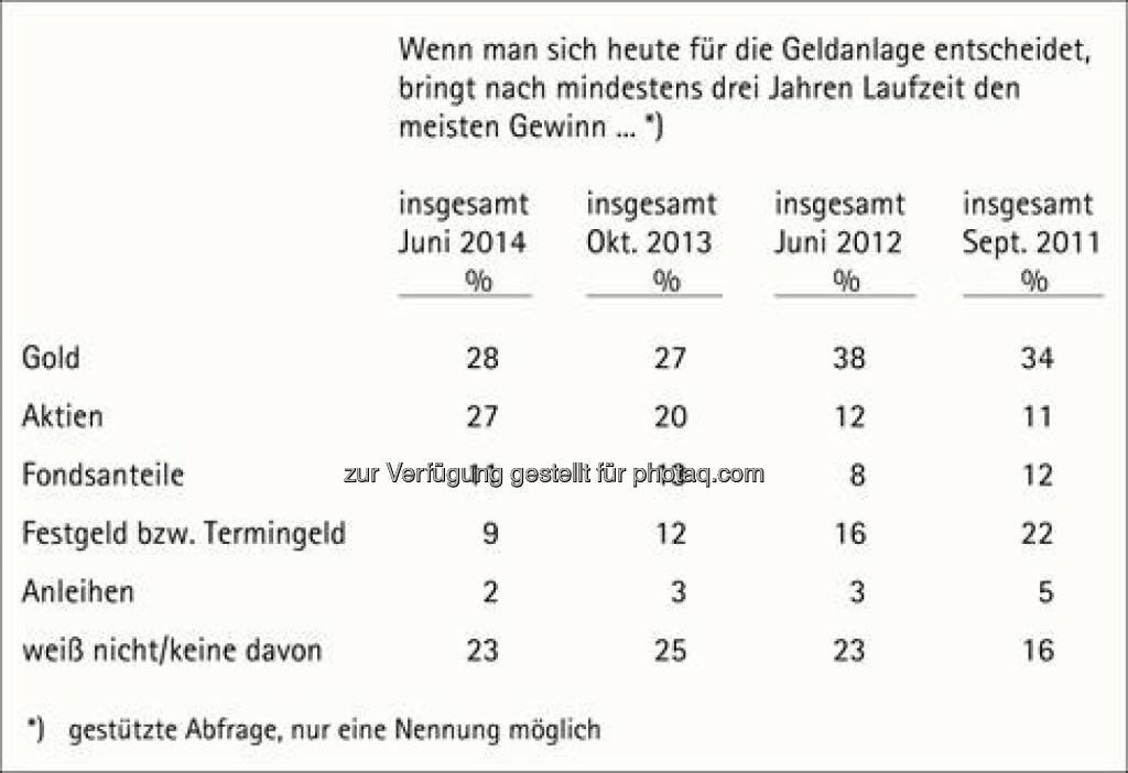 Geldanlagenbesitz, Quelle: pro aurum (18.06.2014)