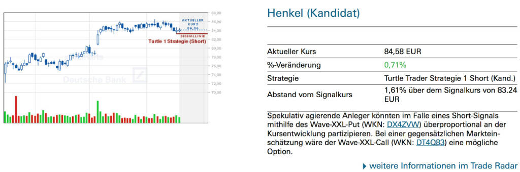 Henkel (Kandidat): Spekulativ agierende Anleger könnten im Falle eines Short-Signals mithilfe des Wave-XXL-Put (WKN: DX4ZVW) überproportional an der Kursentwicklung partizipieren. Bei einer gegensätzlichen Markteinschätzung wäre der Wave-XXL-Call (WKN: DT4Q83) eine mögliche Option., © Quelle: www.trade-radar.de (19.06.2014)