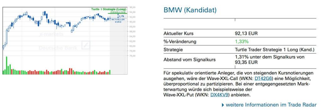 BMW (Kandidat): Für spekulativ orientierte Anleger, die von steigenden Kursnotierungen ausgehen, wäre der Wave-XXL-Call (WKN: DT42G6) eine Möglichkeit, überproportional zu partizipieren. Bei einer entgegengesetzten Markterwartung würde sich beispielsweise der Wave-XXL-Put (WKN: DX4KV9) anbieten., © Quelle: www.trade-radar.de (19.06.2014)