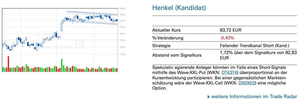Henkel (Kandidat): Spekulativ agierende Anleger könnten im Falle eines Short-Signals mithilfe des Wave-XXL-Put (WKN: DT43T4) überproportional an der Kursentwicklung partizipieren. Bei einer gegensätzlichen Markteinschätzung wäre der Wave-XXL-Call (WKN: DX0XE0) eine mögliche Option., © Quelle: www.trade-radar.de (20.06.2014)