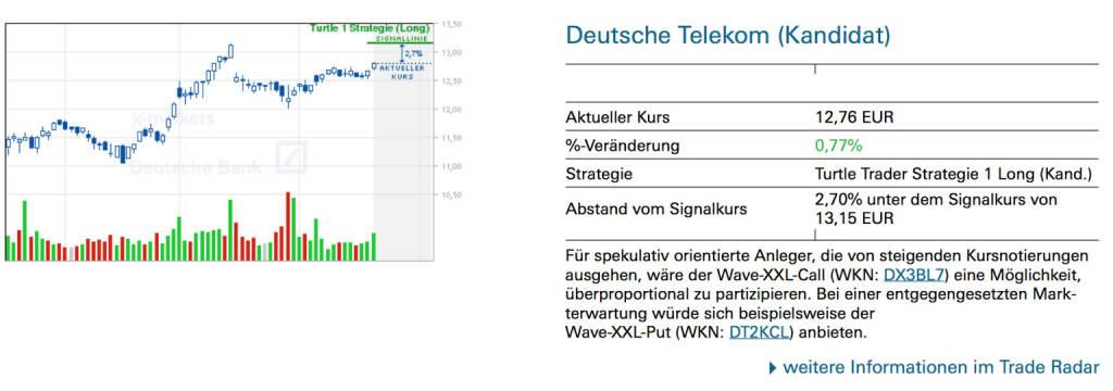Deutsche Telekom (Kandidat): Für spekulativ orientierte Anleger, die von steigenden Kursnotierungen ausgehen, wäre der Wave-XXL-Call (WKN: DX3BL7) eine Möglichkeit, überproportional zu partizipieren. Bei einer entgegengesetzten Markterwartung würde sich beispielsweise der Wave-XXL-Put (WKN: DT2KCL) anbieten., © Quelle: www.trade-radar.de (20.06.2014)