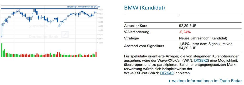 BMW (Kandidat): Für spekulativ orientierte Anleger, die von steigenden Kursnotierungen ausgehen, wäre der Wave-XXL-Call (WKN: DX3BK2) eine Möglichkeit, überproportional zu partizipieren. Bei einer entgegengesetzten Markterwartung würde sich beispielsweise der Wave-XXL-Put (WKN: DT2KA9) anbieten., © Quelle: www.trade-radar.de (23.06.2014)