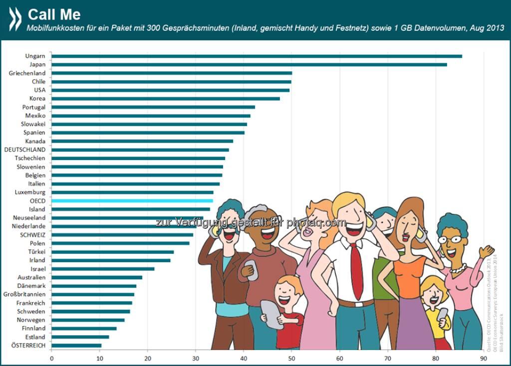 Call me! Wer in Ungarn kaum Anrufe erhält, muss sich nicht wundern: 300 Telefonminuten vom Handy und 1GB Datenvolumen kosten dort etwa 85 Euro. In Österreich gibt's das gleiche Paket für gerade mal 10 Euro.  Mehr Infos unter: http://bit.ly/1q0oEiM (S.70)  Source: http://twitter.com/oecdstatistik, © OECD (23.06.2014)