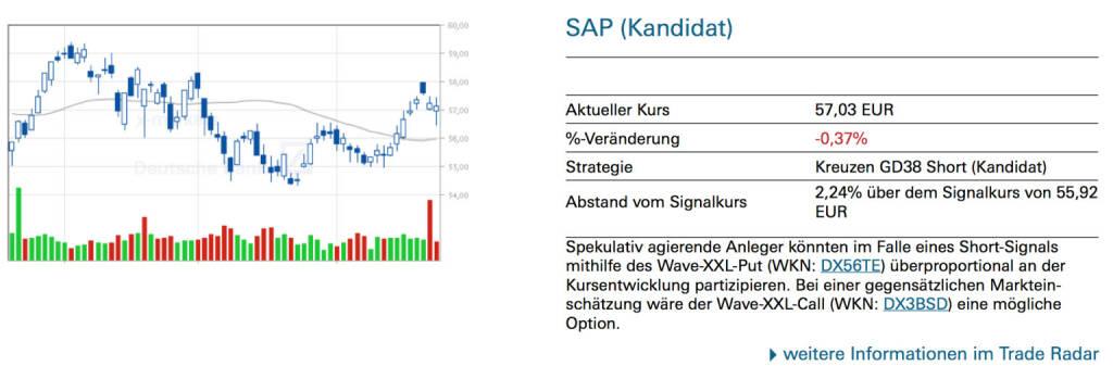 SAP (Kandidat): Spekulativ agierende Anleger könnten im Falle eines Short-Signals mithilfe des Wave-XXL-Put (WKN: DX56TE) überproportional an der Kursentwicklung partizipieren. Bei einer gegensätzlichen Markteinschätzung wäre der Wave-XXL-Call (WKN: DX3BSD) eine mögliche Option., © Quelle: www.trade-radar.de (24.06.2014)