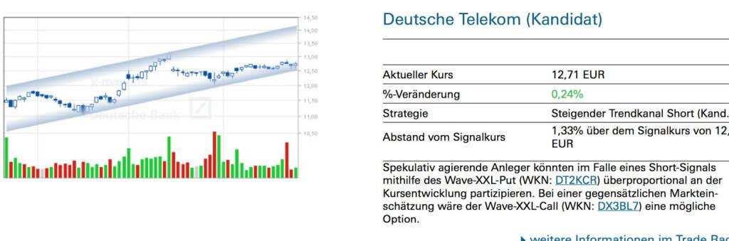 Deutsche Telekom (Kandidat): Spekulativ agierende Anleger könnten im Falle eines Short-Signals mithilfe des Wave-XXL-Put (WKN: DT2KCR) überproportional an der Kursentwicklung partizipieren. Bei einer gegensätzlichen Markteinschätzung wäre der Wave-XXL-Call (WKN: DX3BL7) eine mögliche Option., © Quelle: www.trade-radar.de (25.06.2014)