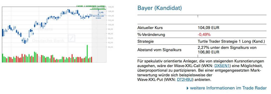 Bayer (Kandidat): Für spekulativ orientierte Anleger, die von steigenden Kursnotierungen ausgehen, wäre der Wave-XXL-Call (WKN: DX5EN1) eine Möglichkeit, überproportional zu partizipieren. Bei einer entgegengesetzten Markterwartung würde sich beispielsweise der Wave-XXL-Put (WKN: DT2H9U) anbieten., © Quelle: www.trade-radar.de (26.06.2014)