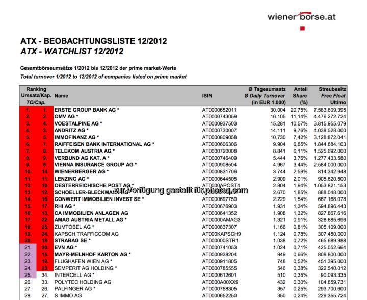 ATX-Beobachtungsliste 12/2012 ist da. Aktuell wären Zumtobel und Kapsch im Index, die beiden Nicht-ATX-Mitglieder  haben mehr Umsätze als die ATX-Mitglieder Mayr-Melnhof und EVN. Man muss aber bei der Cap ebenfalls unter den Top25 liegen: Und Kapsch rangiert auf Platz 24, Zumtobel auf Rang 25. Es gibt aber nur einen Angreifer: Palfinger (selbst ohne ATX-Chance) (c) Wiener Börse