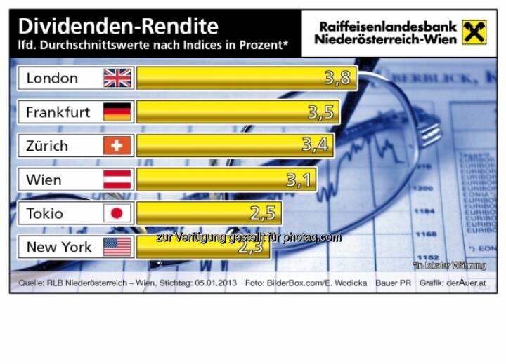 Dividenden-Rendite Indices (c) derAuer Grafik Buch Web