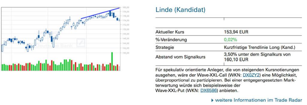 Linde (Kandidat): Für spekulativ orientierte Anleger, die von steigenden Kursnotierungen ausgehen, wäre der Wave-XXL-Call (WKN: DX0ZY2) eine Möglichkeit, überproportional zu partizipieren. Bei einer entgegengesetzten Markterwartung würde sich beispielsweise der Wave-XXL-Put (WKN: DX6586) anbieten., © Quelle: www.trade-radar.de (27.06.2014)
