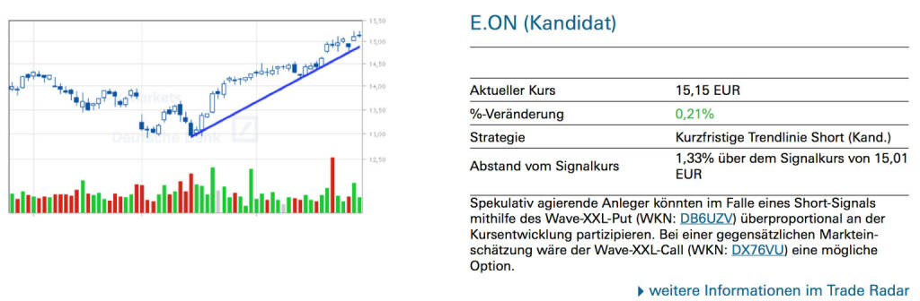 E.ON (Kandidat): Spekulativ agierende Anleger könnten im Falle eines Short-Signals mithilfe des Wave-XXL-Put (WKN: DB6UZV) überproportional an der Kursentwicklung partizipieren. Bei einer gegensätzlichen Marktein- schätzung wäre der Wave-XXL-Call (WKN: DX76VU) eine mögliche Option., © Quelle: www.trade-radar.de (30.06.2014)
