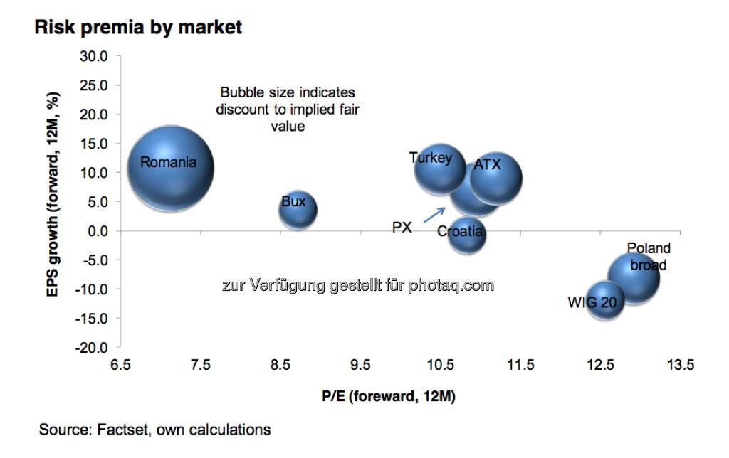 Risikoprämien der CEE-Aktienmärkte (c) Erste-Research (07.01.2013)
