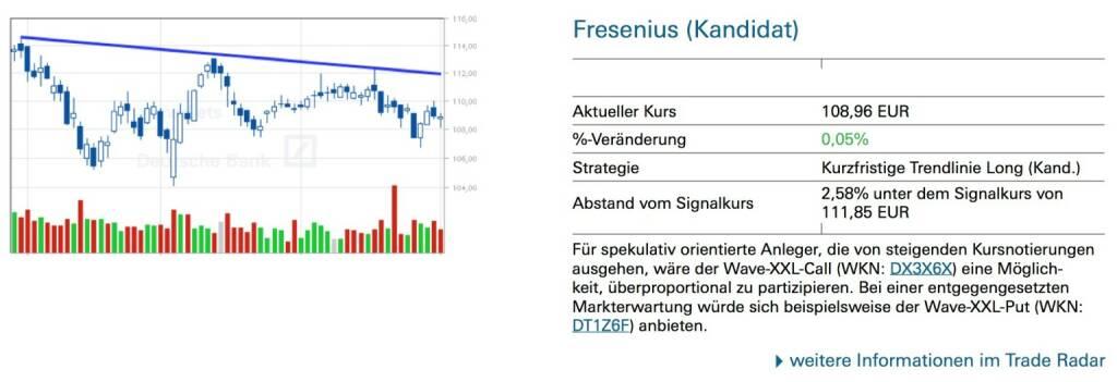 Fresenius (Kandidat): Für spekulativ orientierte Anleger, die von steigenden Kursnotierungen ausgehen, wäre der Wave-XXL-Call (WKN: DX3X6X) eine Möglich- keit, überproportional zu partizipieren. Bei einer entgegengesetzten Markterwartung würde sich beispielsweise der Wave-XXL-Put (WKN: DT1Z6F) anbieten., © Quelle: www.trade-radar.de (02.07.2014)