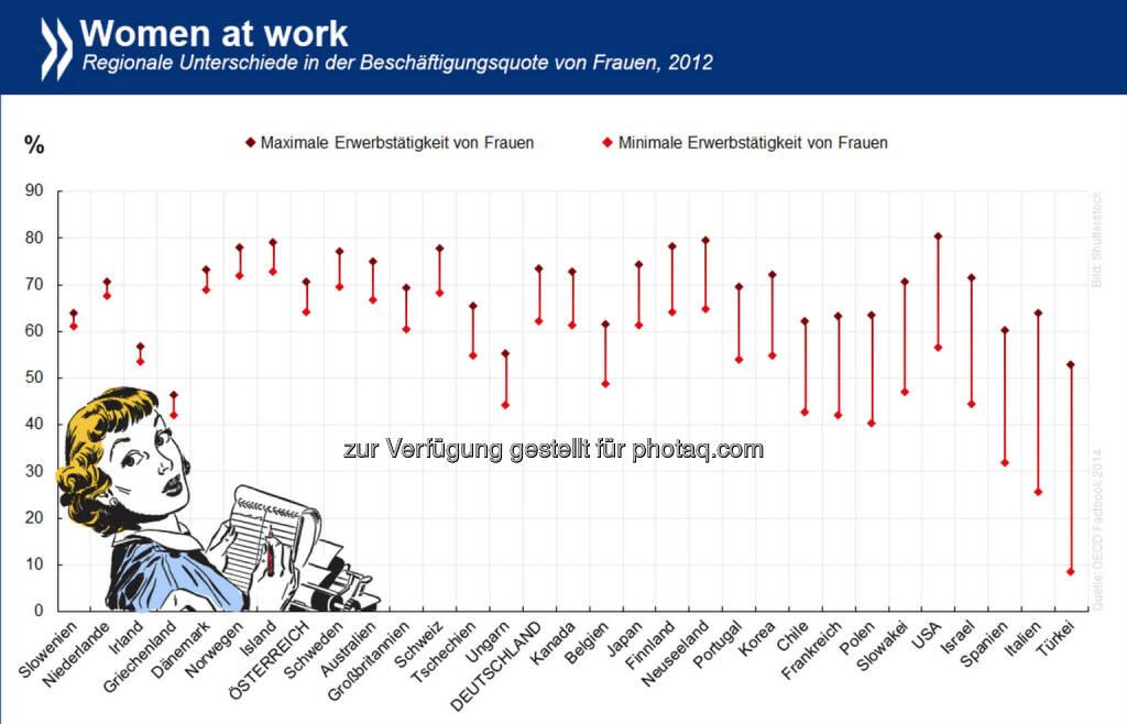 Women at work: Die Beschäftigungsquote von Frauen variiert innerhalb eines Landes oft stärker als zwischen den Ländern. Am größten sind die regionalen Unterschiede in der Türkei. In Irland dagegen ist die Frauenerwerbstätigkeit zwar relativ gering, aber gleichmäßig über die Insel verteilt.  Informiere dich über regionale Beschäftigungsquoten unter http://bit.ly/1z9Ounc (S. 141), © OECD (02.07.2014)