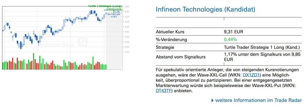 Infineon Technologies (Kandidat) Für spekulativ orientierte Anleger, die von steigenden Kursnotierungen ausgehen, wäre der Wave-XXL-Call (WKN: DX1ZD1) eine Möglichkeit, überproportional zu partizipieren. Bei einer entgegengesetzten Markterwartung würde sich beispielsweise der Wave-XXL-Put (WKN: DT43TF) anbieten., © Quelle: www.trade-radar.de (03.07.2014)