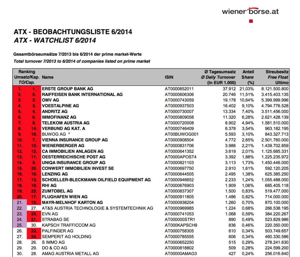 ATX-Beobachtungsliste 6/2014 (c) Wiener Börse, © Aussender (03.07.2014)