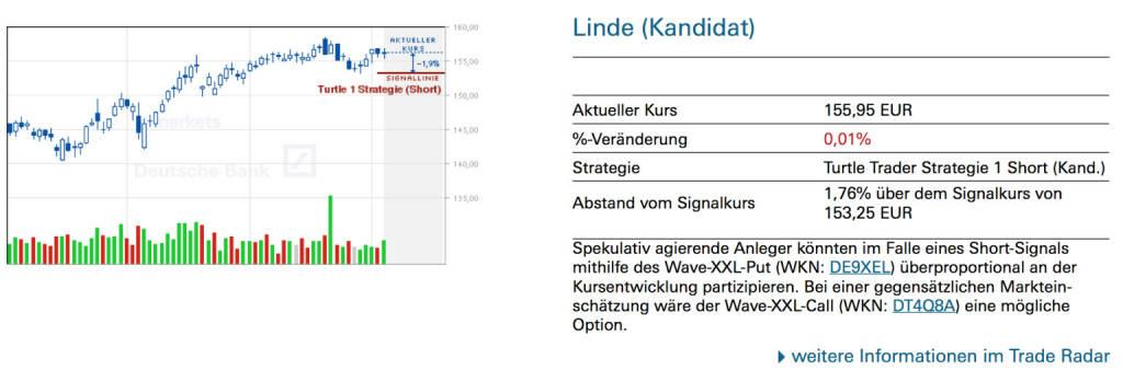 Linde (Kandidat): Spekulativ agierende Anleger könnten im Falle eines Short-Signals mithilfe des Wave-XXL-Put (WKN: DE9XEL) überproportional an der Kursentwicklung partizipieren. Bei einer gegensätzlichen Markteinschätzung wäre der Wave-XXL-Call (WKN: DT4Q8A) eine mögliche Option., © Quelle: www.trade-radar.de (04.07.2014)