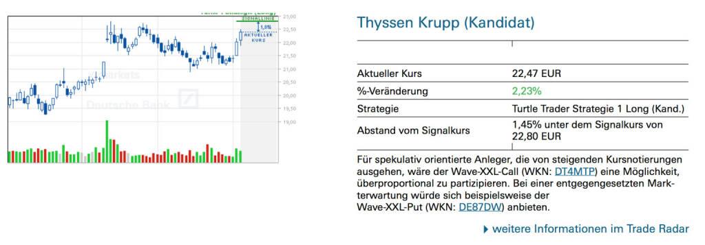 Thyssen Krupp (Kandidat): Für spekulativ orientierte Anleger, die von steigenden Kursnotierungen ausgehen, wäre der Wave-XXL-Call (WKN: DT4MTP) eine Möglichkeit, überproportional zu partizipieren. Bei einer entgegengesetzten Markterwartung würde sich beispielsweise der Wave-XXL-Put (WKN: DE87DW) anbieten., © Quelle: www.trade-radar.de (04.07.2014)