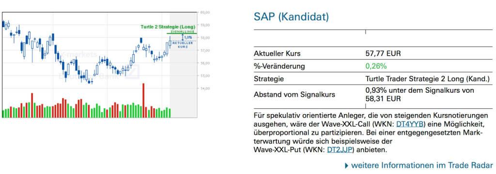 SAP (Kandidat): Für spekulativ orientierte Anleger, die von steigenden Kursnotierungen ausgehen, wäre der Wave-XXL-Call (WKN: DT4YYB) eine Möglichkeit, überproportional zu partizipieren. Bei einer entgegengesetzten Markterwartung würde sich beispielsweise der Wave-XXL-Put (WKN: DT2JJP) anbieten., © Quelle: www.trade-radar.de (07.07.2014)