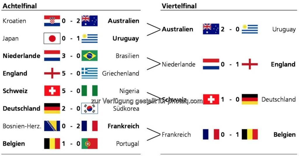 Die Zürcher Kantonalbank hat alle Teilnehmer der WM gemäss dem Nachhaltigkeitsindikator bewertet. Innerhalb jeder Gruppe der WM wurde nach folgenden Regeln gespielt: Die Differenz im Nachhaltigkeitsscore der beiden Gegner wurde gerundet und in Tore umgewandelt. Bei Gleichstand (z.B. im Finalspiel) wurde der genaue Score berücksichtigt. (Grafik: Zürcher Kantonalbank), © Aussender (07.07.2014)