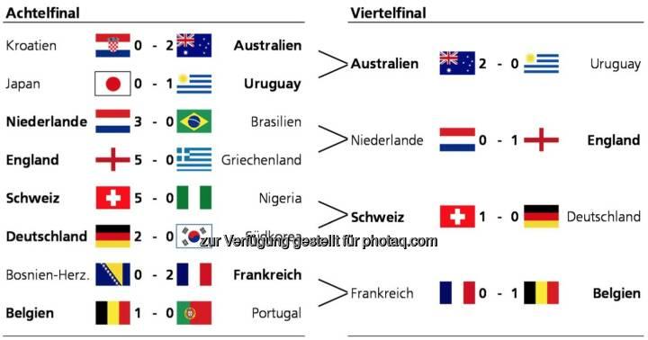Die Zürcher Kantonalbank hat alle Teilnehmer der WM gemäss dem Nachhaltigkeitsindikator bewertet. Innerhalb jeder Gruppe der WM wurde nach folgenden Regeln gespielt: Die Differenz im Nachhaltigkeitsscore der beiden Gegner wurde gerundet und in Tore umgewandelt. Bei Gleichstand (z.B. im Finalspiel) wurde der genaue Score berücksichtigt. (Grafik: Zürcher Kantonalbank)