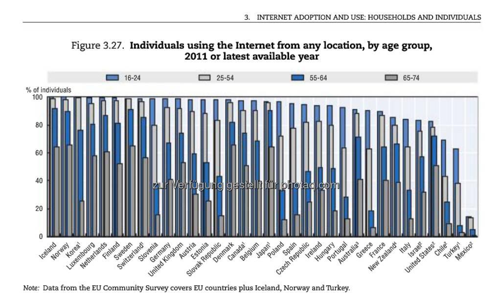 Never too late: 2011 nutzten in der EU doppelt so viele 55 bis 64-Jährige das Internet wie noch 2004. Bei den 65 bis 74-Jährigen verdreifachte sich die Nutzung gar. Mehr Infos unter: http://bit.ly/To5D3Q (OECD Internet Economy Outlook 2012, S.124), © OECD (08.01.2013)