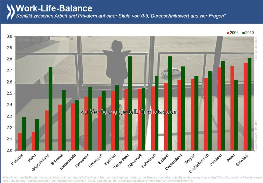 Im Gleichgewicht? Beruf und Privatleben unter einen Hut zu bringen, fällt Arbeitnehmern in Europa seit der Krise um einiges schwerer als davor. Einzig in Polen war das Verhältnis zwischen Job und Privatem 2010 entspannter als 2004. Informiere dich über die Auswirkung der Finanzkrise auf die Lebensqualität unter http://bit.ly/1mA6LWF (S. 84), © OECD (07.07.2014)