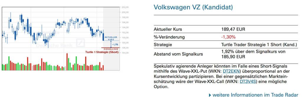 Volkswagen VZ (Kandidat): Spekulativ agierende Anleger könnten im Falle eines Short-Signals mithilfe des Wave-XXL-Put (WKN: DT2EKN) überproportional an der Kursentwicklung partizipieren. Bei einer gegensätzlichen Marktein-schätzung wäre der Wave-XXL-Call (WKN: DT3V4S) eine mögliche Option., © Quelle: www.trade-radar.de (08.07.2014)