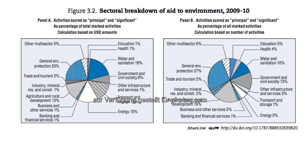 Big Money, big hearts? Vor 30 Jahren kamen 70 Prozent der Mittel, die aus den USA in Entwicklungsländer flossen, von der öffentlichen Hand. Heute stammen 80 Prozent aus privaten Quellen - http://www.oecd-ilibrary.org/development/development-co-operation-report-2012_dcr-2012-en, © OECD (09.01.2013)