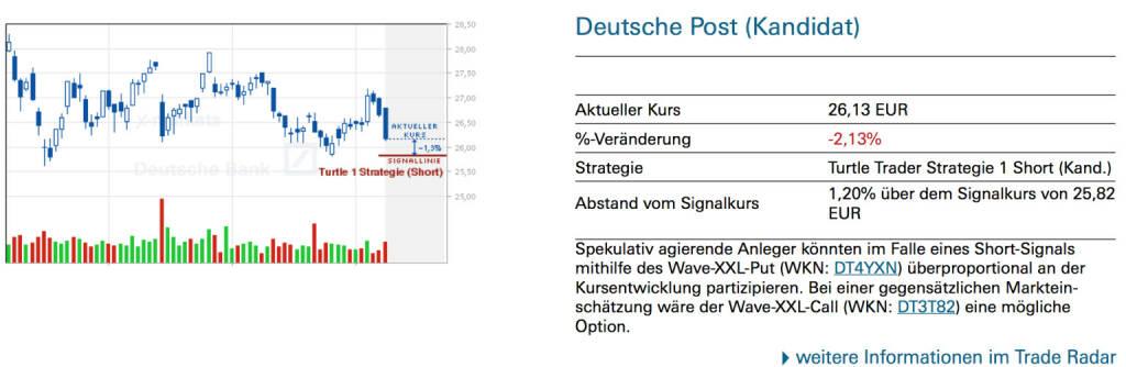 Deutsche Post (Kandidat): Spekulativ agierende Anleger könnten im Falle eines Short-Signals mithilfe des Wave-XXL-Put (WKN: DT4YXN) überproportional an der Kursentwicklung partizipieren. Bei einer gegensätzlichen Markteinschätzung wäre der Wave-XXL-Call (WKN: DT3T82) eine mögliche Option., © Quelle: www.trade-radar.de (09.07.2014)