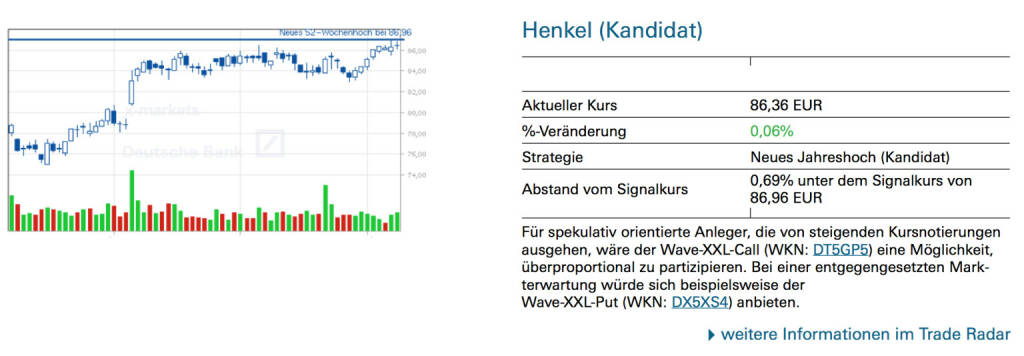 Henkel (Kandidat): Für spekulativ orientierte Anleger, die von steigenden Kursnotierungen ausgehen, wäre der Wave-XXL-Call (WKN: DT5GP5) eine Möglichkeit, überproportional zu partizipieren. Bei einer entgegengesetzten Markterwartung würde sich beispielsweise der Wave-XXL-Put (WKN: DX5XS4) anbieten., © Quelle: www.trade-radar.de (09.07.2014)