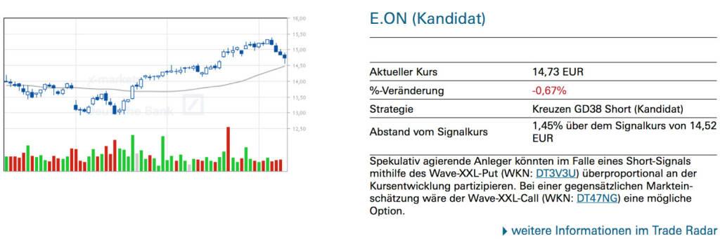 E.ON (Kandidat): Spekulativ agierende Anleger könnten im Falle eines Short-Signals mithilfe des Wave-XXL-Put (WKN: DT3V3U) überproportional an der Kursentwicklung partizipieren. Bei einer gegensätzlichen Markteinschätzung wäre der Wave-XXL-Call (WKN: DT47NG) eine mögliche Option., © Quelle: www.trade-radar.de (10.07.2014)