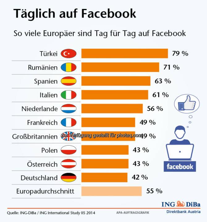Umfrage im Auftrag der ING-DiBa: Halb Europa ist täglich auf Facebook, 55% aller befragten Europäer sind zumindest einmal täglich auf Facebook. 23% gelegentlich und 22% nie (Grafik: ING-DiBa)