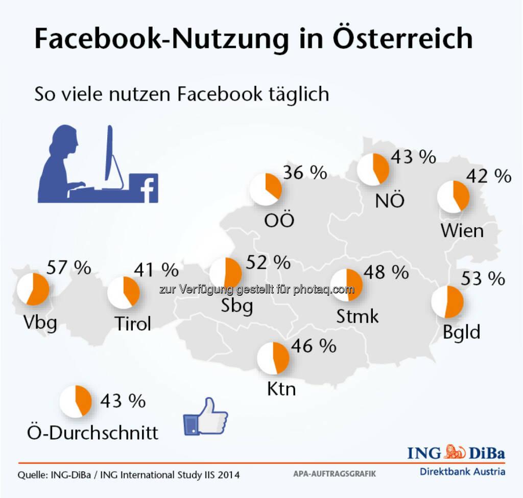 Umfrage im Auftrag der ING-DiBa: Facebook Nutzung in Österreich, Vorarlberg vor Burgenland, Schlusslicht Oberösterreich (Grafik: ING-DiBa), © Aussender (10.07.2014)