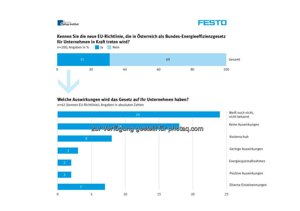 EU Richtlinie Energieeffizienzgesetz, Festo, © Aussender (10.07.2014)