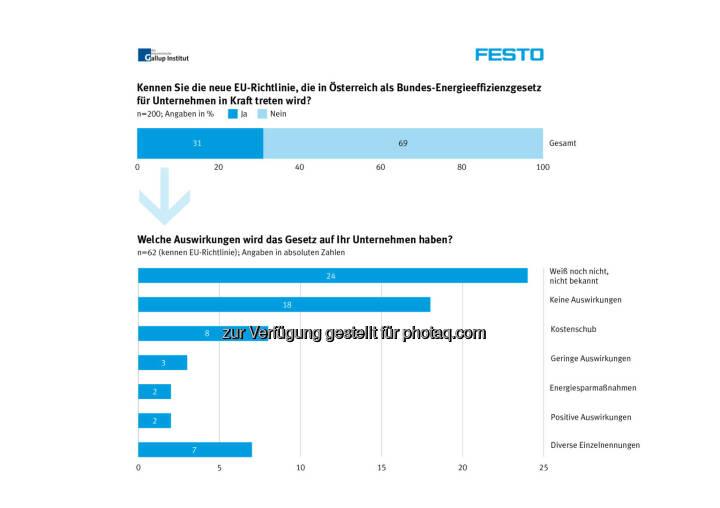 EU Richtlinie Energieeffizienzgesetz, Festo