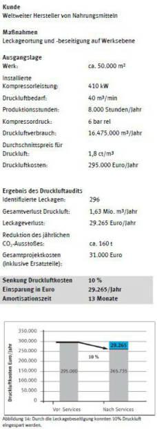 """Praxis-Beispiel """"Hohes Einsparungspotenzial bei Energiekosten"""". Credit: Festo, © Aussender (10.07.2014)"""