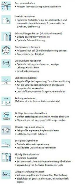 Info-Grafik zu den 12 Energieeffizienzmaßnahmen. Credit: Festo, © Aussender (10.07.2014)