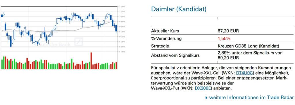 Daimler (Kandidat): Für spekulativ orientierte Anleger, die von steigenden Kursnotierungen ausgehen, wäre der Wave-XXL-Call (WKN: DT4U0G) eine Möglichkeit, überproportional zu partizipieren. Bei einer entgegengesetzten Markterwartung würde sich beispielsweise der Wave-XXL-Put (WKN: DX900E) anbieten., © Quelle: www.trade-radar.de (11.07.2014)