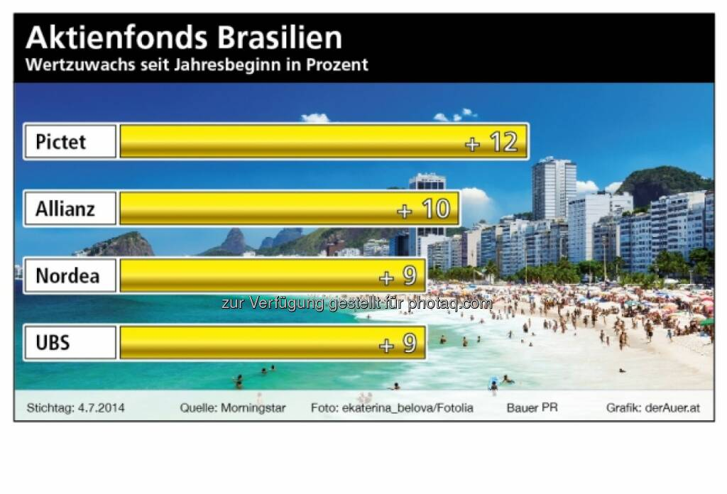 Aktienfonds Brasilien: Pictet, Allianz, Nordea, UBS (c) derAuer Grafik Buch Web (28.12.2013), © Aussender (13.07.2014)