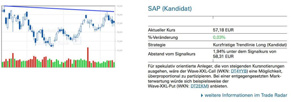 SAP (Kandidat): Für spekulativ orientierte Anleger, die von steigenden Kursnotierungen ausgehen, wäre der Wave-XXL-Call (WKN: DT4YYB) eine Möglichkeit, überproportional zu partizipieren. Bei einer entgegengesetzten Markterwartung würde sich beispielsweise der Wave-XXL-Put (WKN: DT2EKM) anbieten., © Quelle: www.trade-radar.de (14.07.2014)