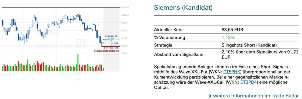 Siemens (Kandidat): Spekulativ agierende Anleger könnten im Falle eines Short-Signals mithilfe des Wave-XXL-Put (WKN: DT5PHK) überproportional an der Kursentwicklung partizipieren. Bei einer gegensätzlichen Markteinschätzung wäre der Wave-XXL-Call (WKN: DT3PD4) eine mögliche Option., © Quelle: www.trade-radar.de (15.07.2014)