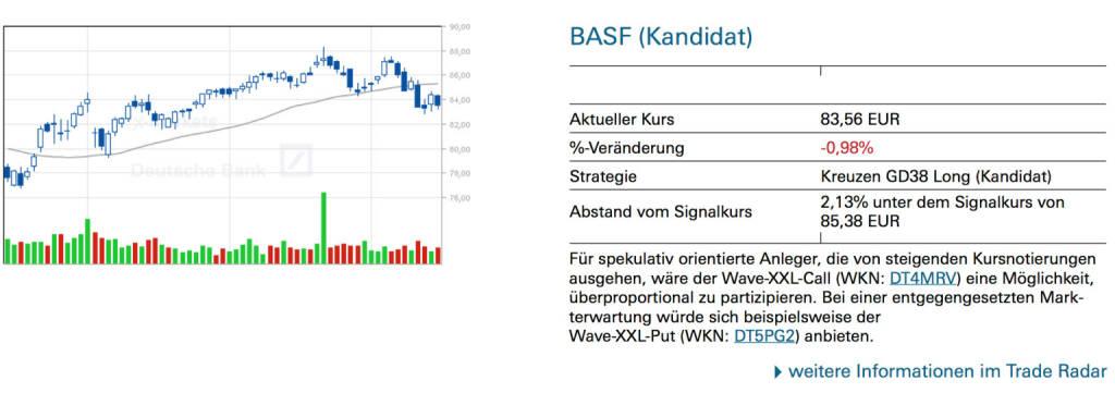 BASF (Kandidat): Für spekulativ orientierte Anleger, die von steigenden Kursnotierungen ausgehen, wäre der Wave-XXL-Call (WKN: DT4MRV) eine Möglichkeit, überproportional zu partizipieren. Bei einer entgegengesetzten Mark- terwartung würde sich beispielsweise der Wave-XXL-Put (WKN: DT5PG2) anbieten., © Quelle: www.trade-radar.de (16.07.2014)